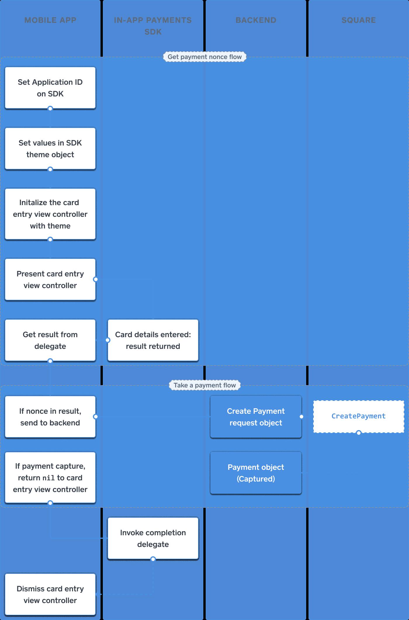 In-App Payments SDK: How It Works