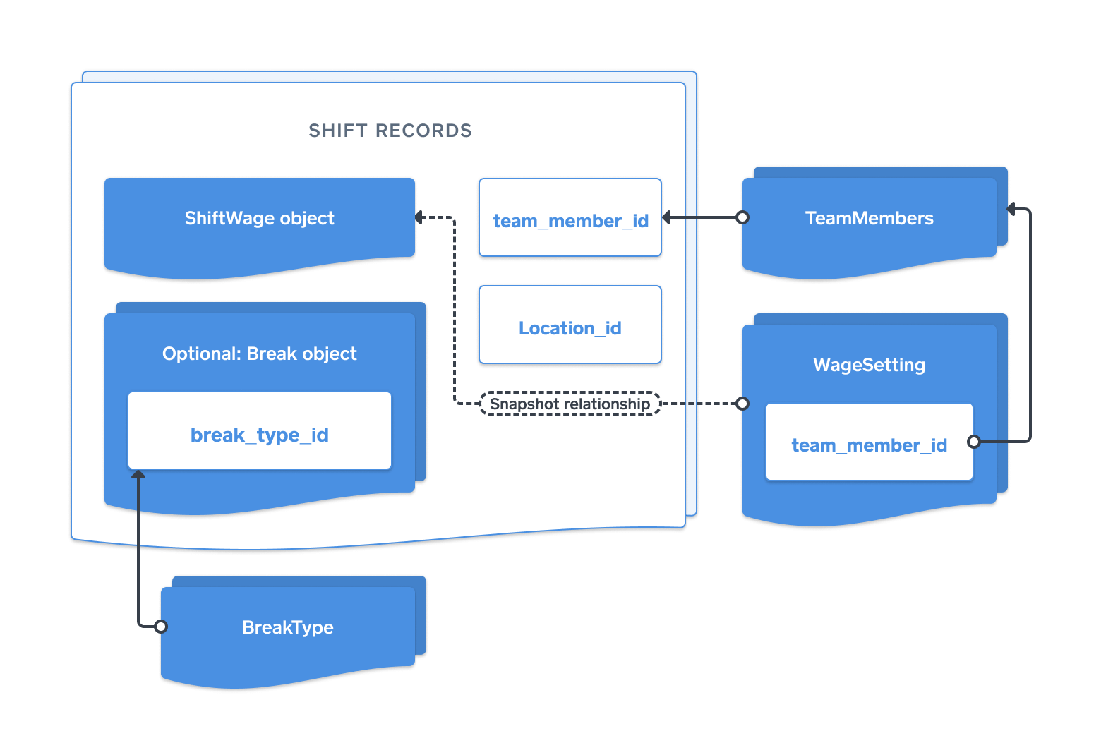 diagram-shifts-api