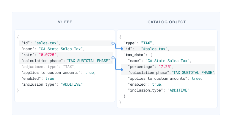 2 JSON blocks representing tax/fee information with arrows illustrating how fields in the v1 object translate to a v2 CatalogObject