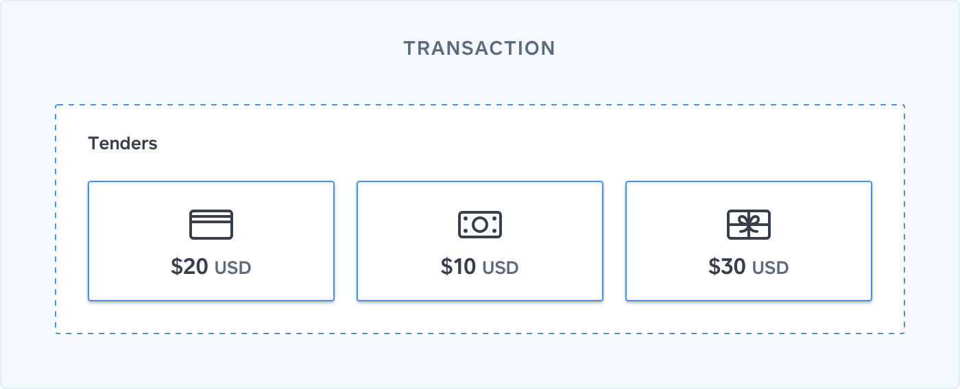 Square Data Model: Payments and Refunds