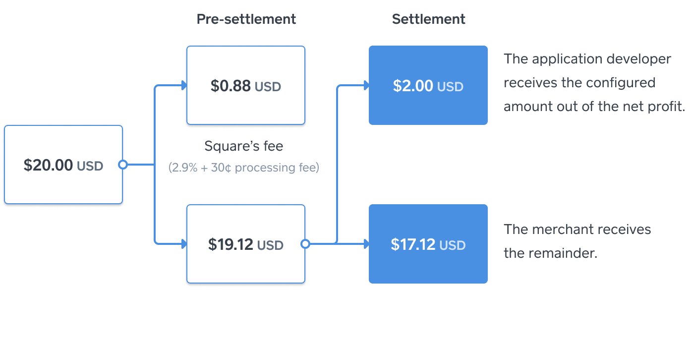 Payments API: Take Payments and Collect Fees