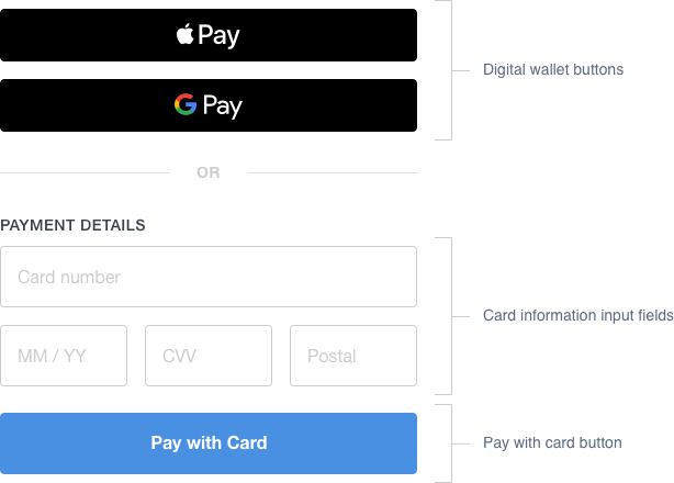 Square Payment Form: Payment Form: How It Works