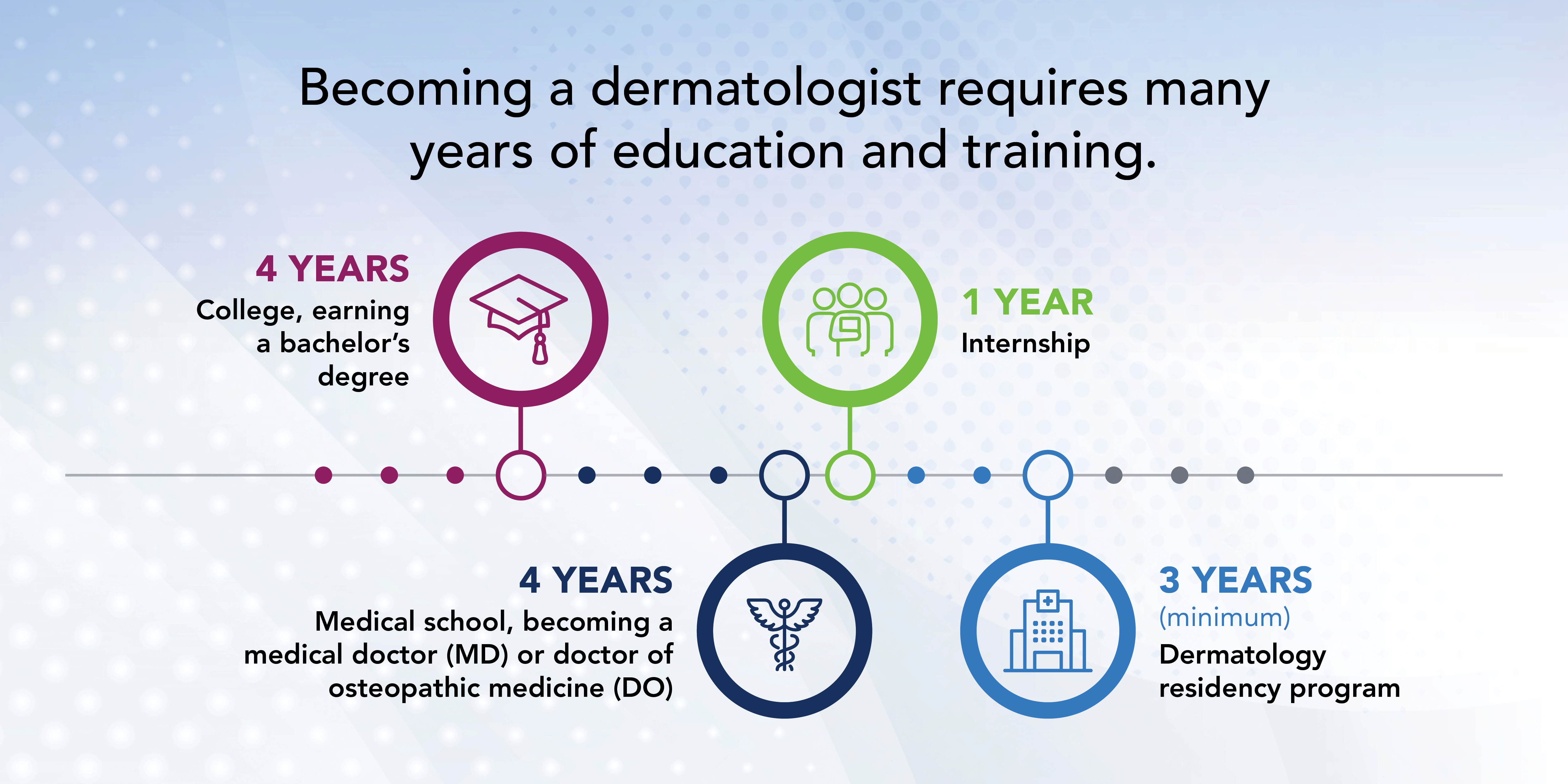 Dermatologist years of education and training infographic.