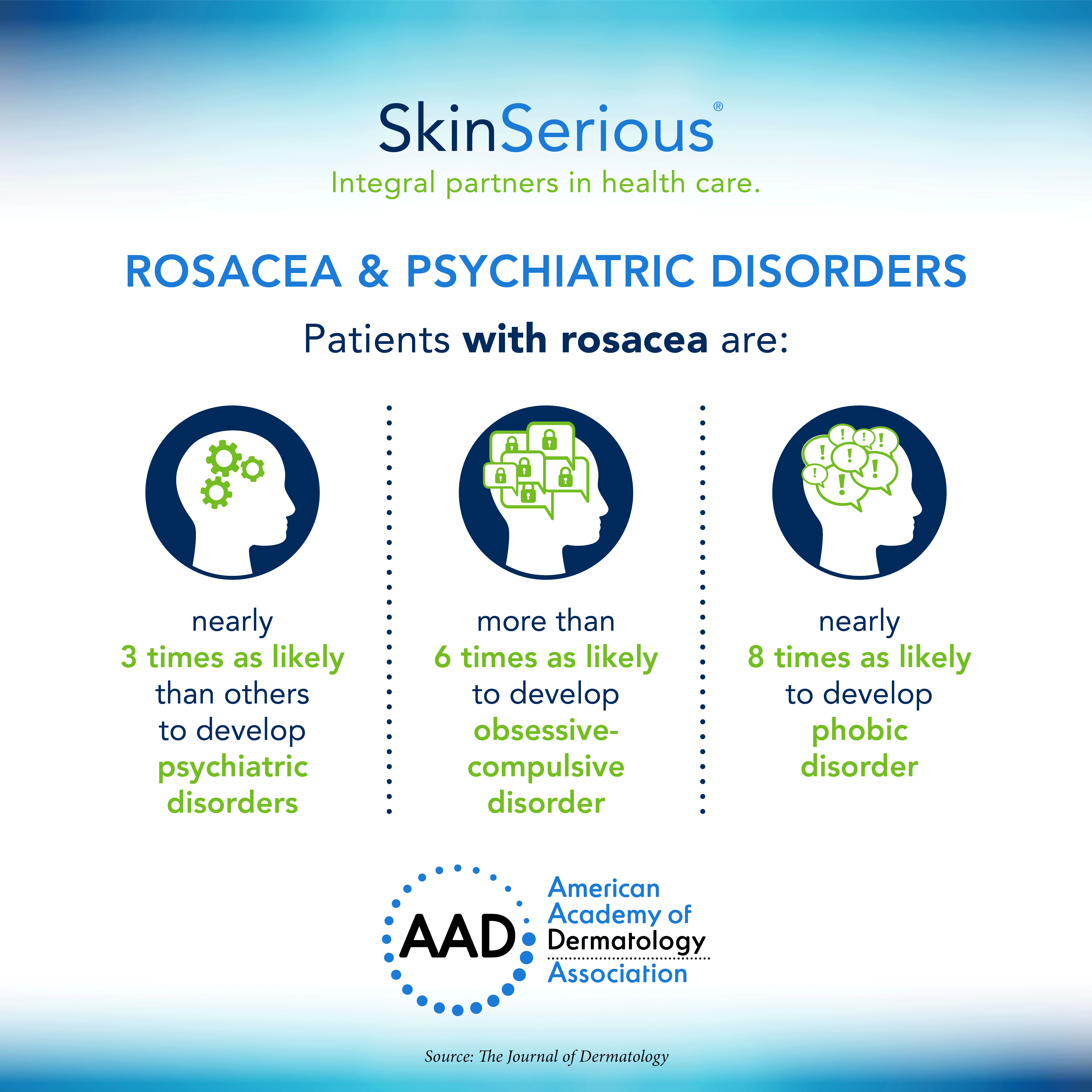 Rosacea and psychiatric illness infographic