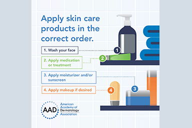 Infographic explaining the correct order to apply skin care products.