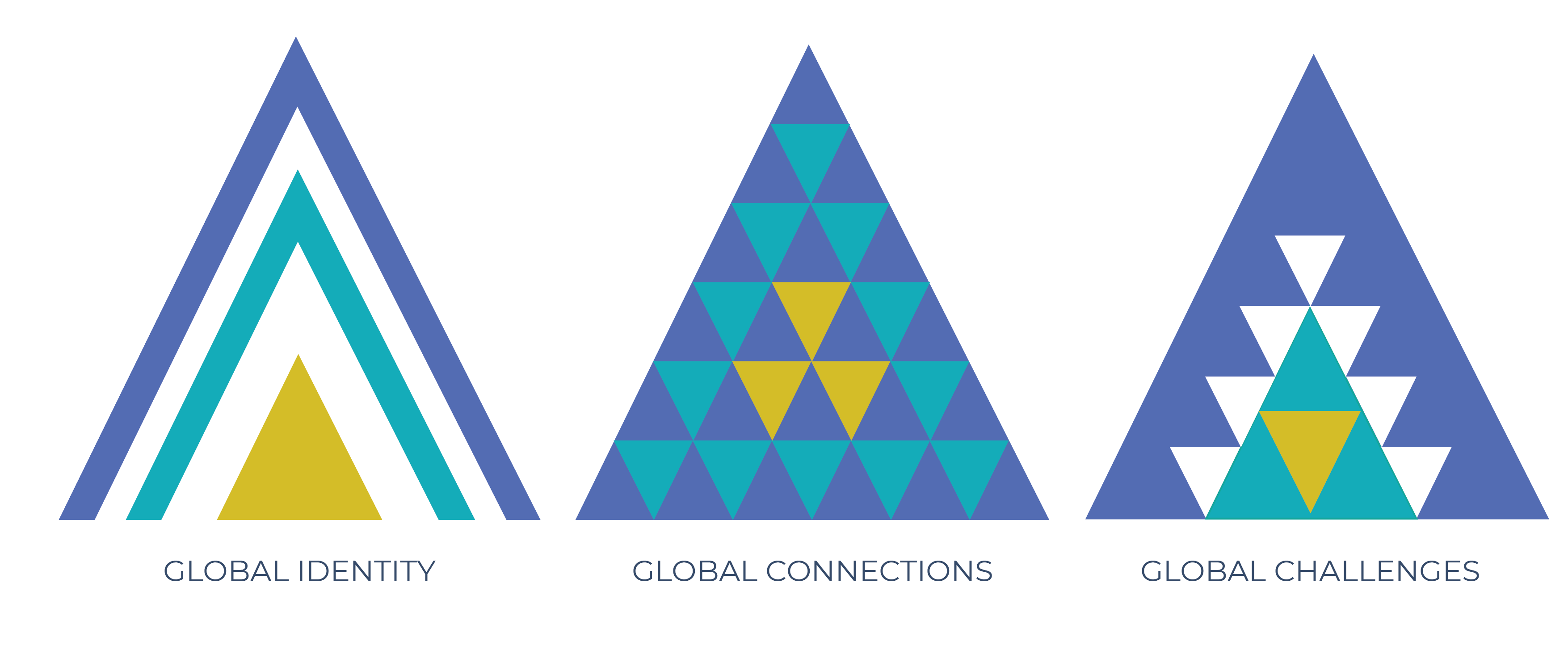 Three triangles designed as logos for each of global identity, global connections, and global challenges.