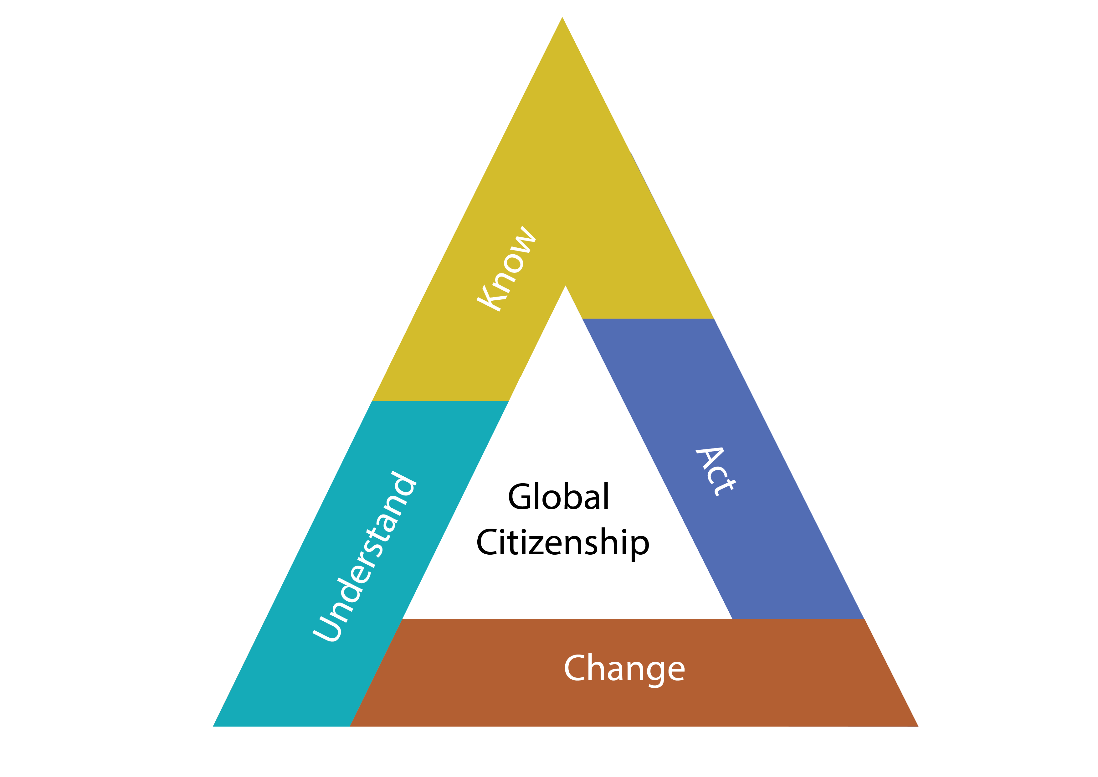 Triangle with 'global citizenship' written in the middle and the words Understand, Know, Act, and Change along the outside.