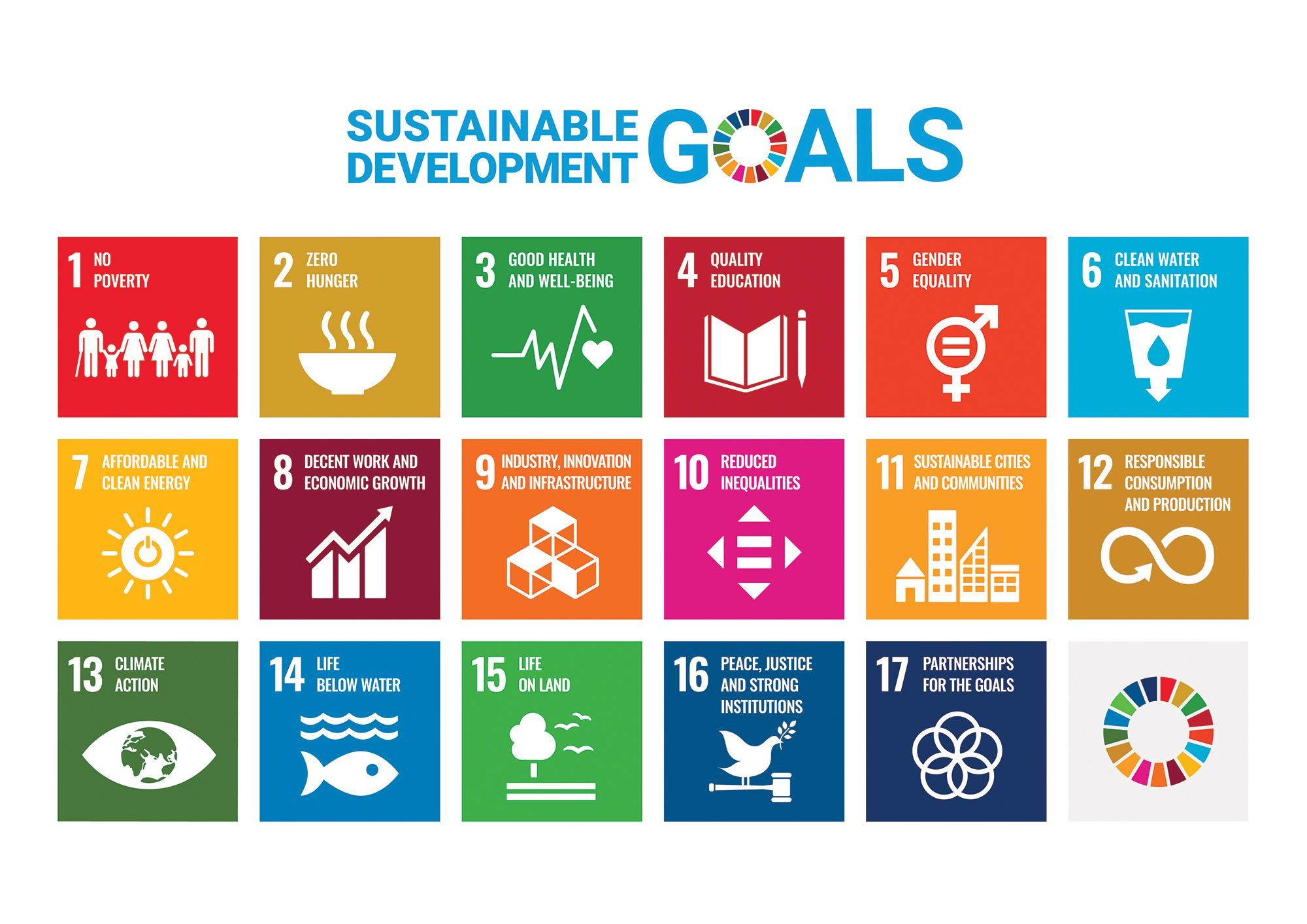The 17 Sustainable Development Goals (SDGs) are an urgent call for action at the heart of the 2030 Agenda for Sustainable Development, which was adopted by all United Nations Member States (including NZ) in 2015
