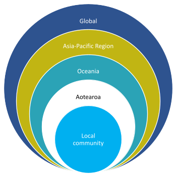Concentric circles with local community in the centre, and then Aotearoa, Oceania, Asia-Pacific, and Global