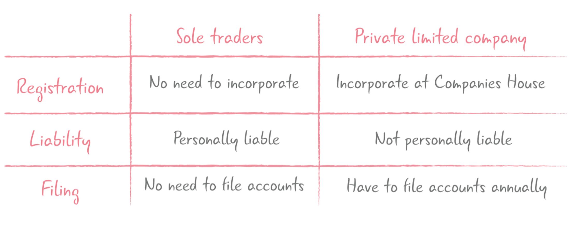 Key differences between a limited company and sole traders