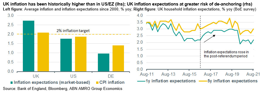 UK inflation has been historically higher