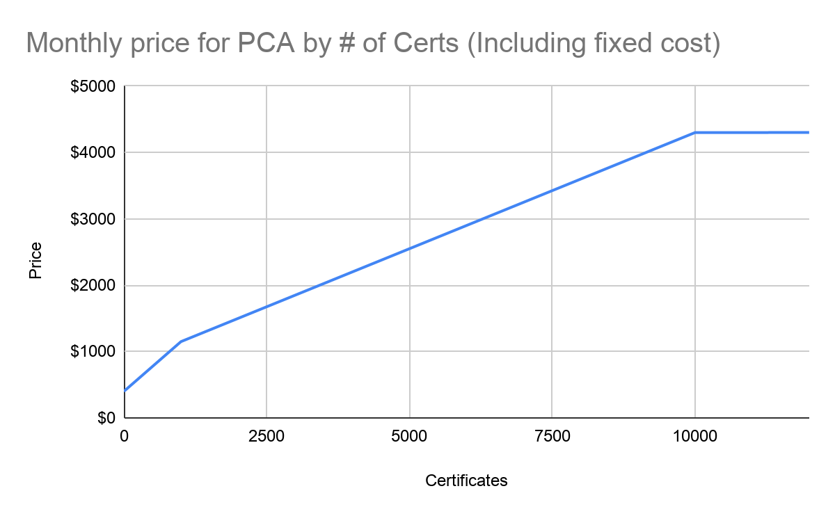 Pricing Chart for Private Certificates