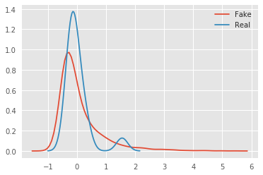 **A subset of signal histograms comparing generated seller distribution to real sellers.**