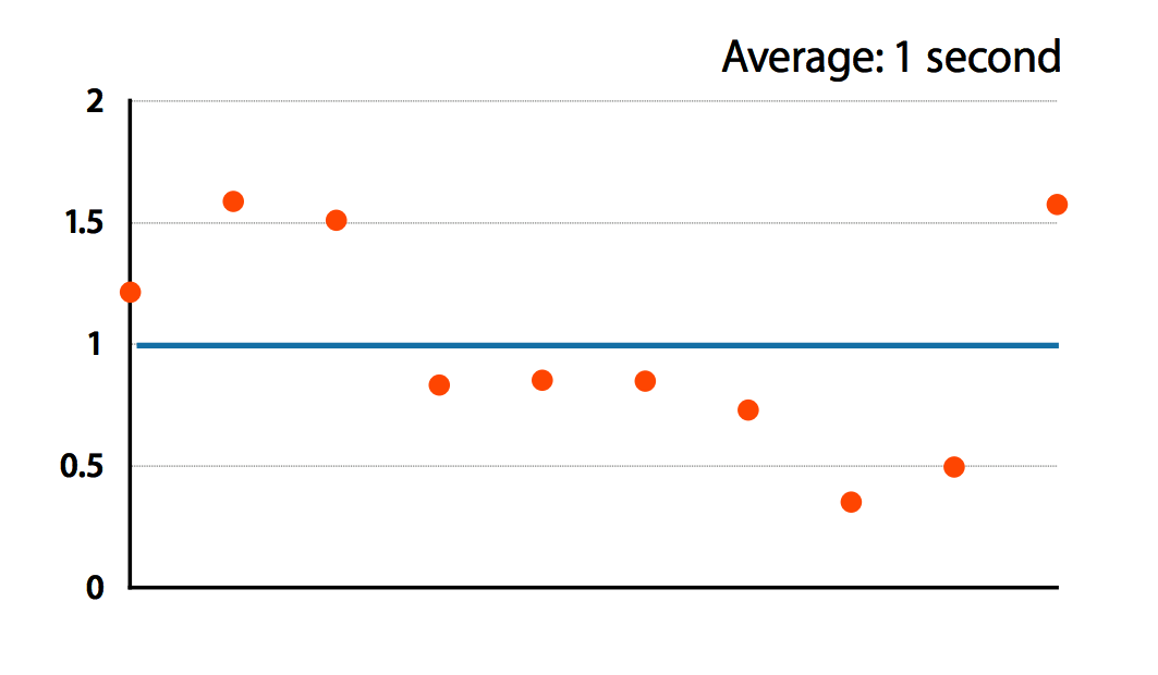 Graph showing 10 time measurements that average to 1 second, with a large spread