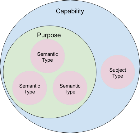 Figure 4: Relationship between Capability, Purpose, and other metadata