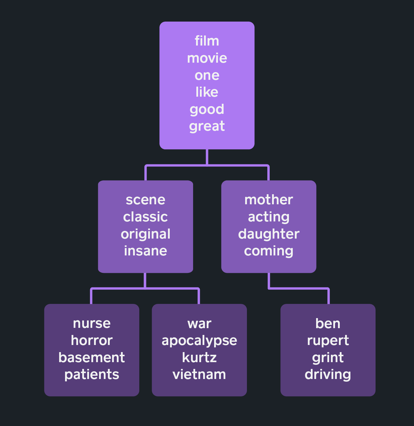 Figure 1. A sample of the representative words for a subset of nodes in a label tree that was learned via hLDA using positive IMDb movie reviews