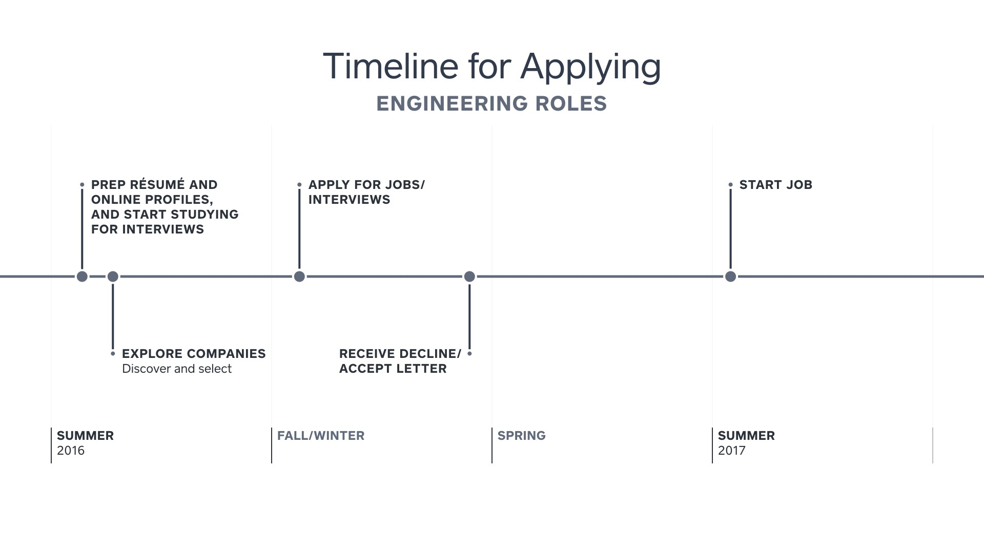 Advice from the Insider: Landing Your Dream Engineering Job