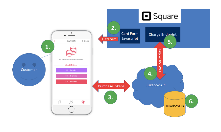Depiction of Square Payments integration