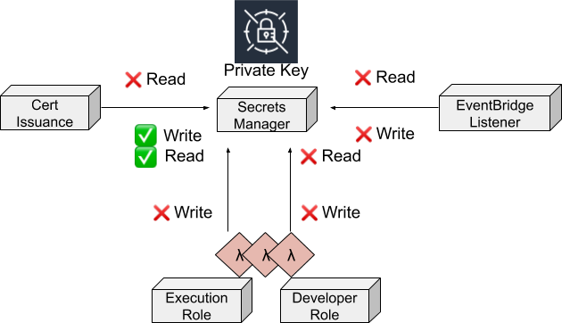 The Cert issuance component is only allowed to write the private key but not read. We only grant read access to the execution role of Lambdas, but not to developers.