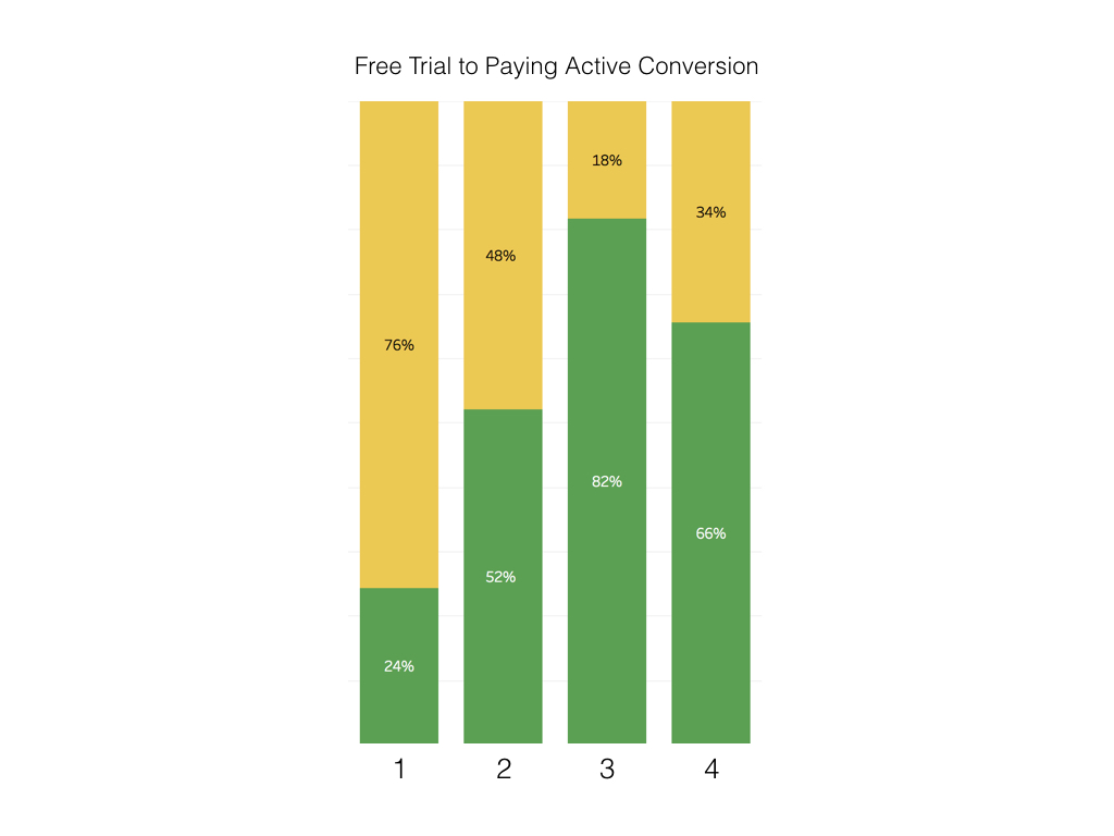 *Sellers in Cluster 3 & 4 showed the highest conversion rate to a Square for Retail paid subscription*