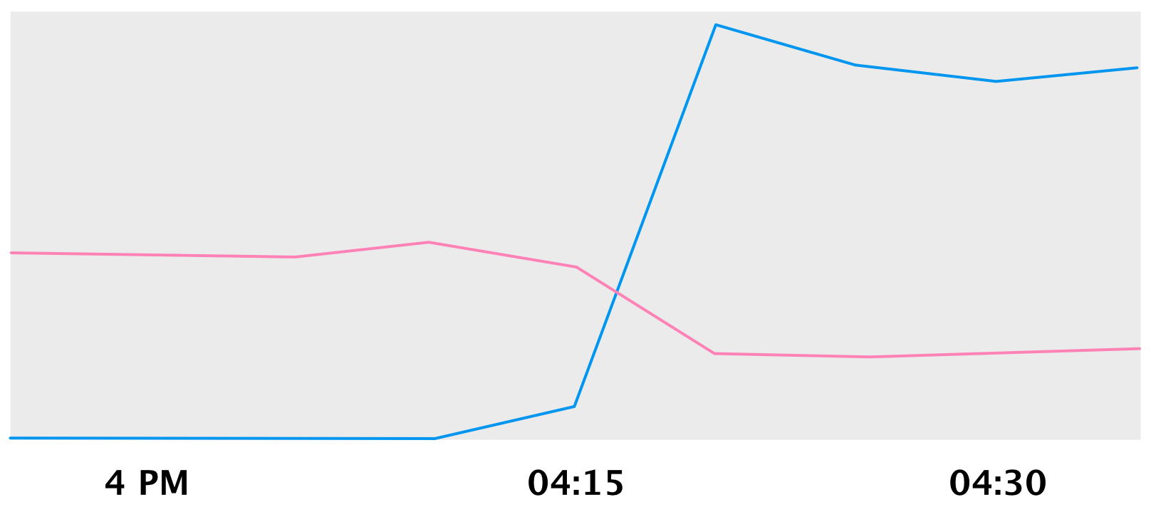 Movements (blue), Payments (pink) QPS