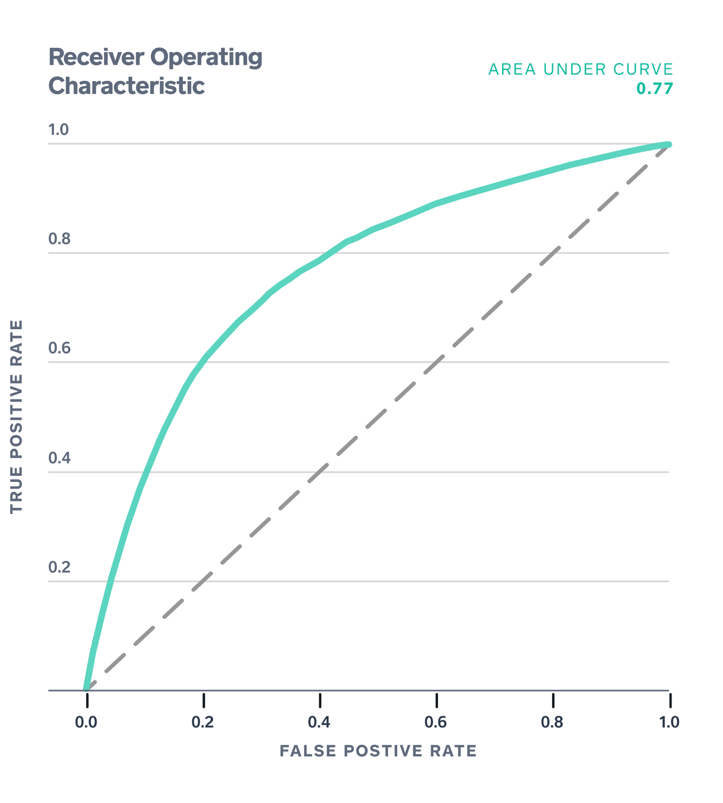 Figure 1. [ROC](https://en.wikipedia.org/wiki/Receiver_operating_characteristic) curve for Model Performance