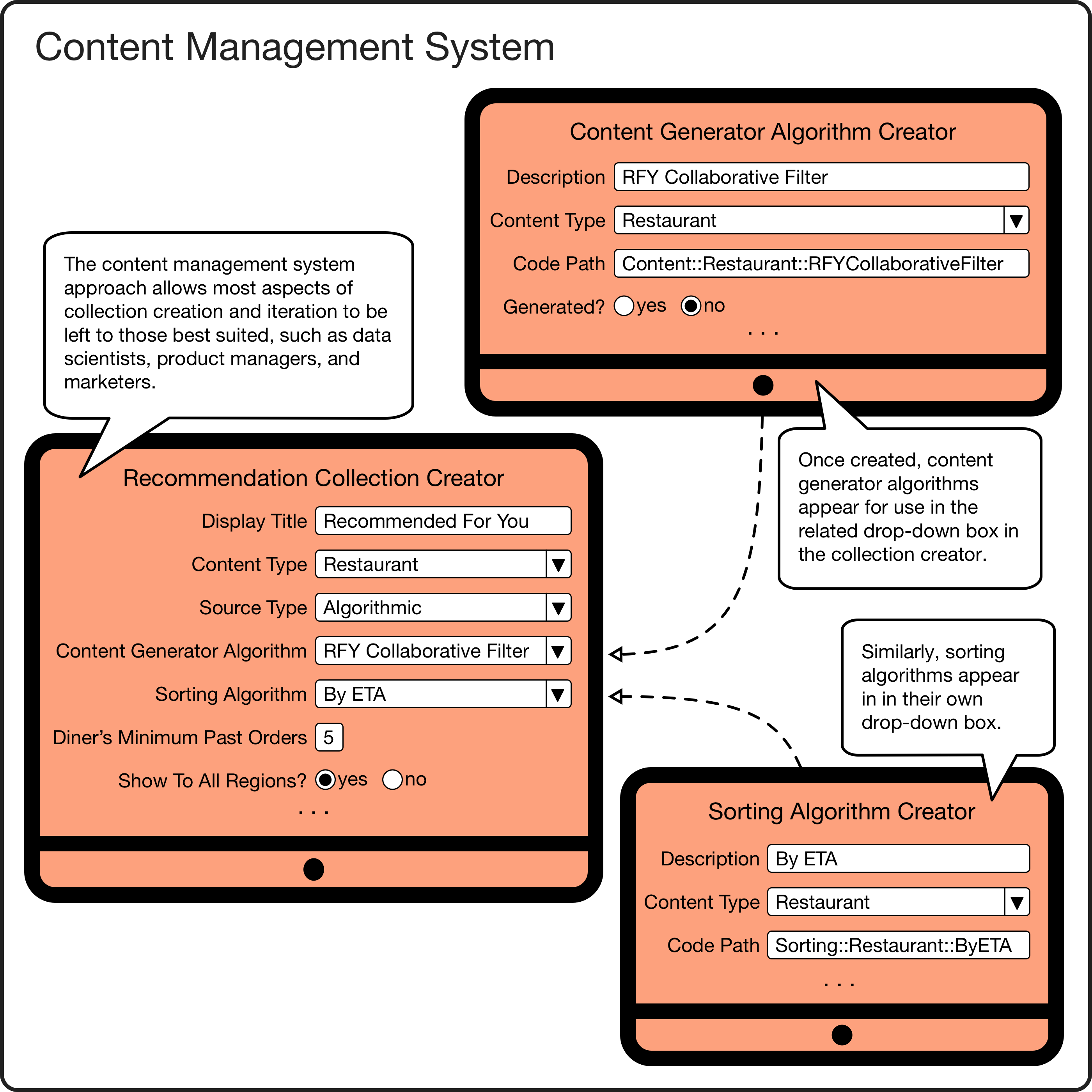 *Content management system examples.*
