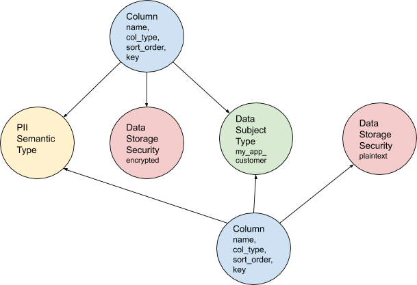 Figure 2: Columns connected to new metadata nodes