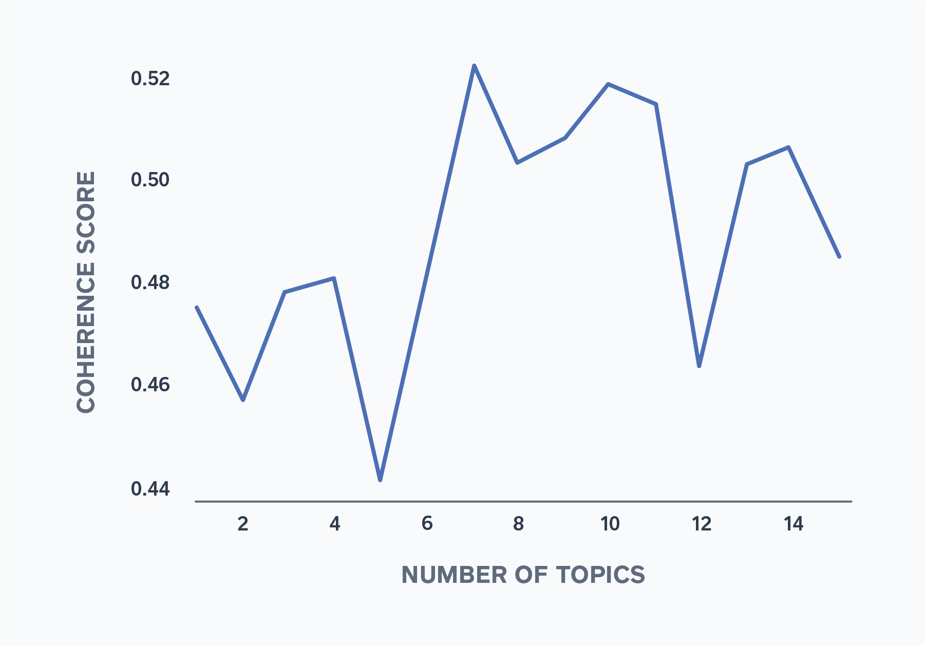 Figure 3: Coherence Score Across Number of Topics