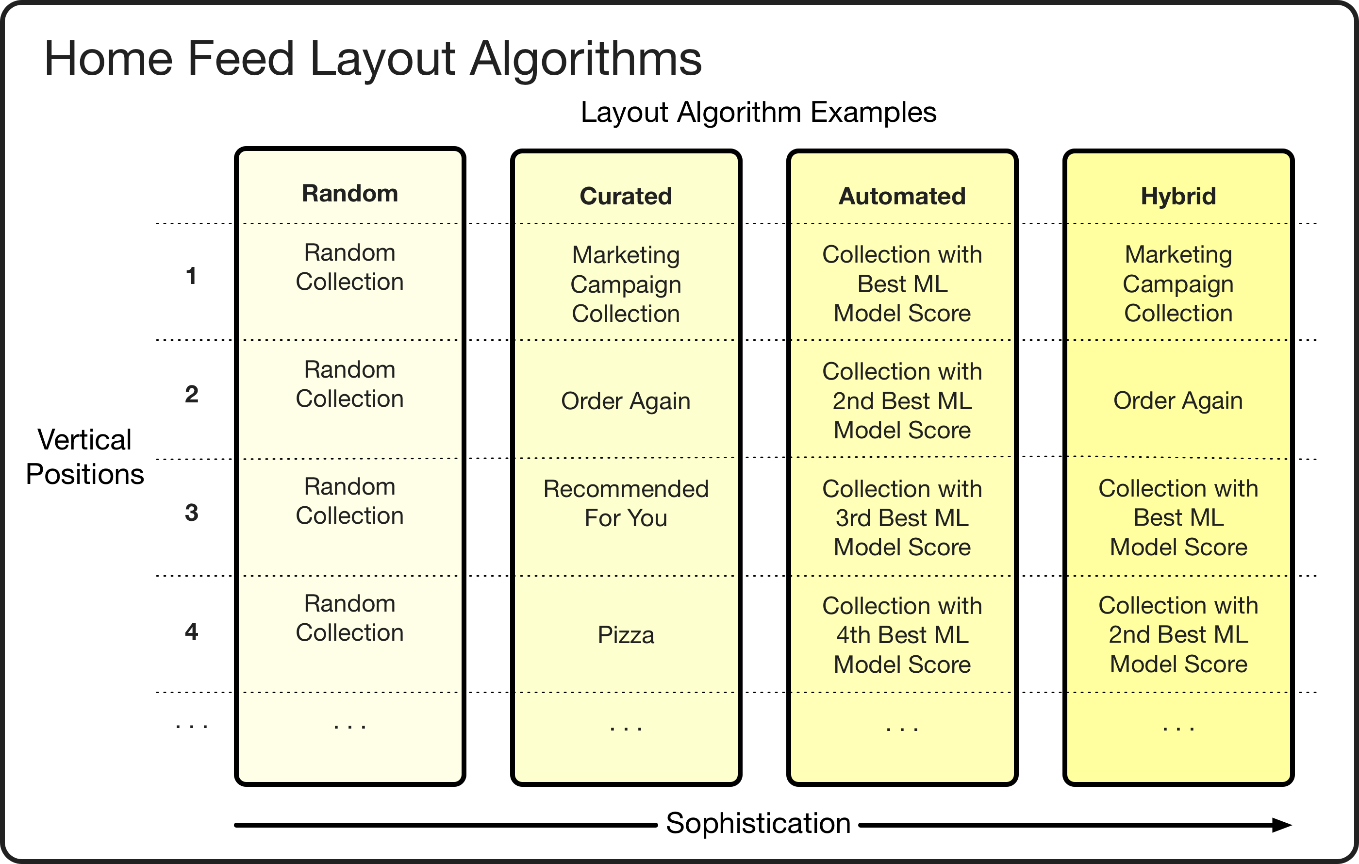 *Home feed layout algorithm examples.*