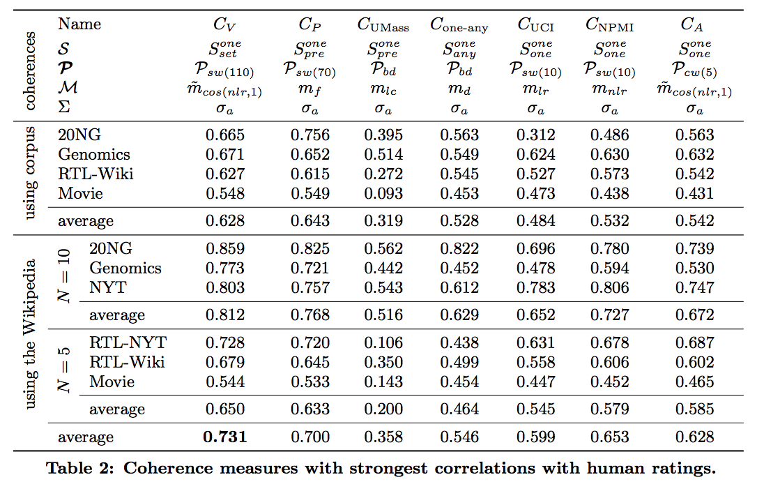 Figure 2: [Coherence measures and their correlations to human ratings](https://svn.aksw.org/papers/2015/WSDM_Topic_Evaluation/public.pdf)