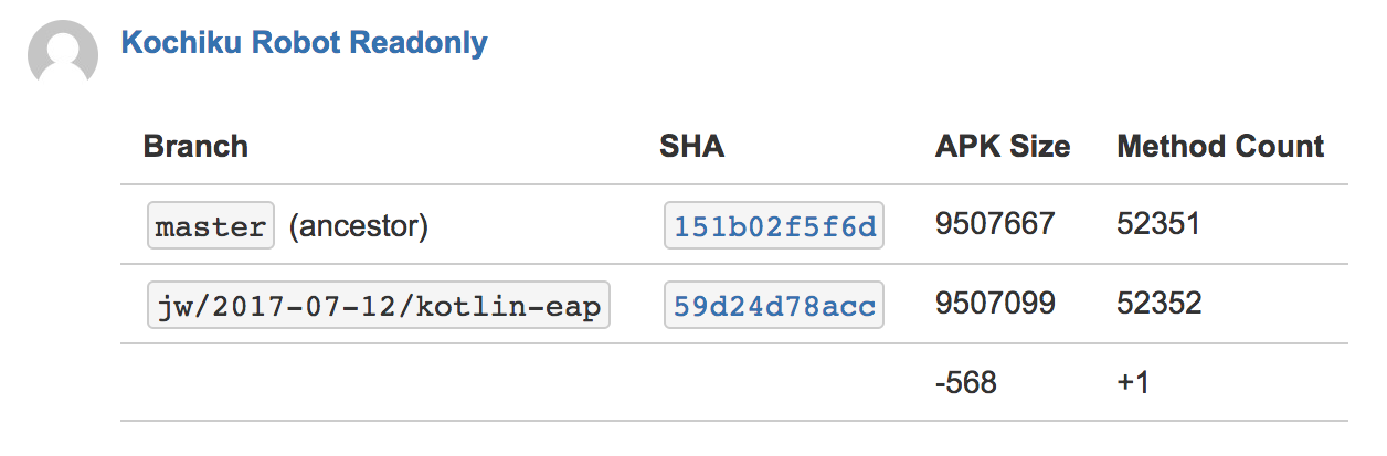 APK size and method count diff on an automatic PR comment.