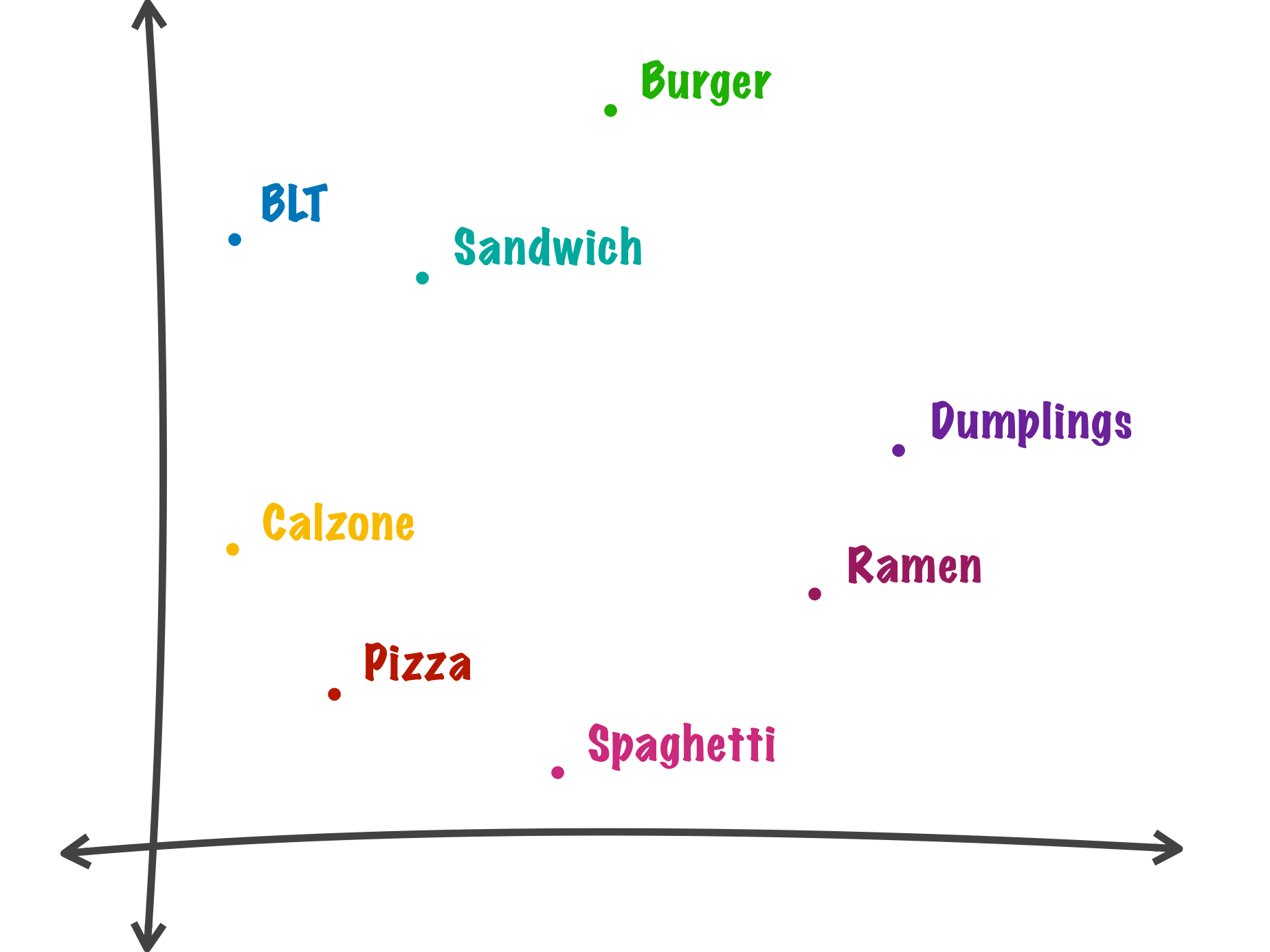 *Example Word2Vec vector space trained with menu data where similar foods are closer to each other.*