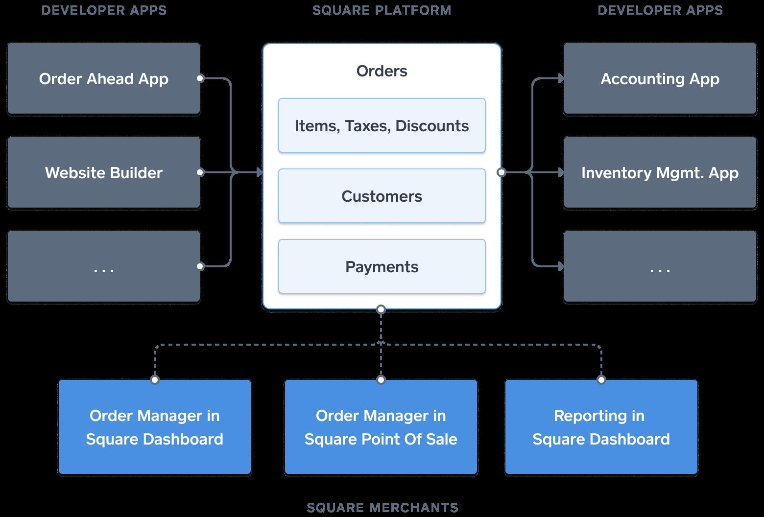 orders model