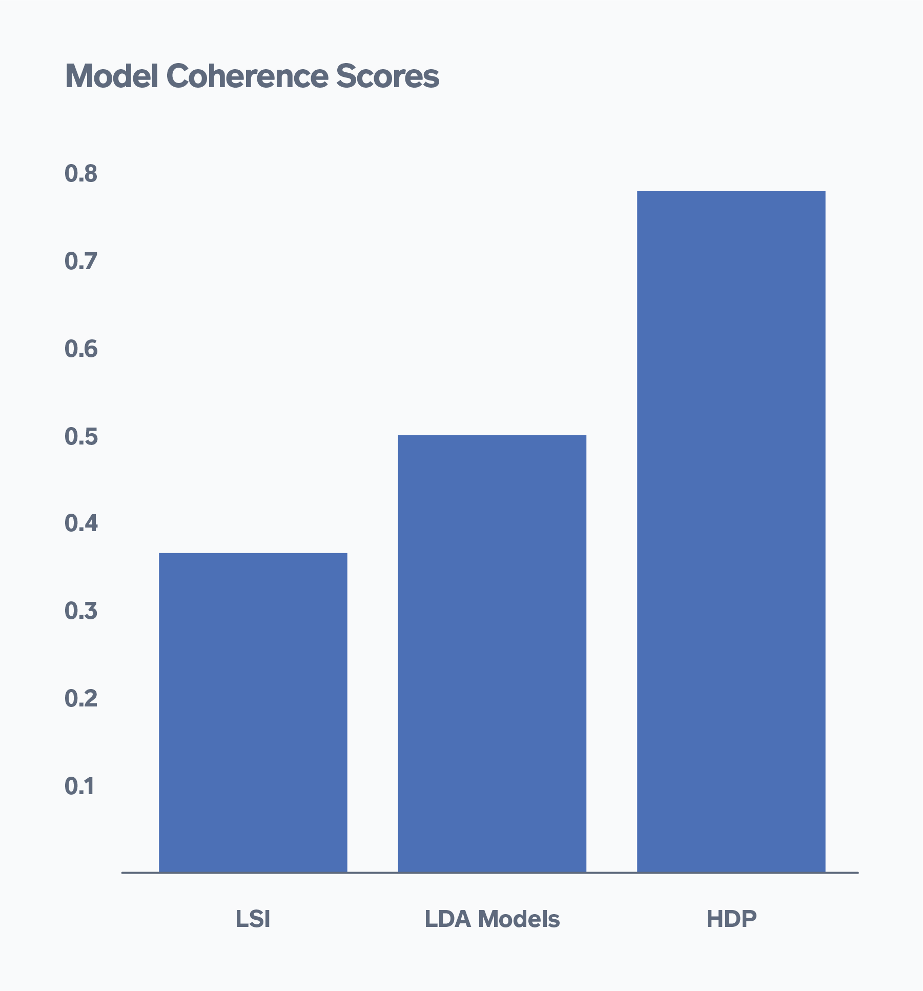 Figure 5: Model Coherence Scores Across Various Topic Models