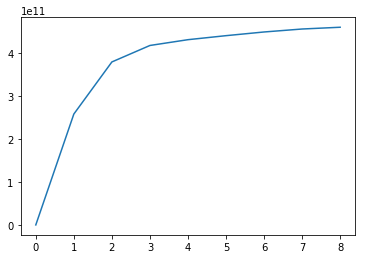*Figure 2: Plotting the % of variance (y-axis, intervals of 10%) explained against the number of clusters*