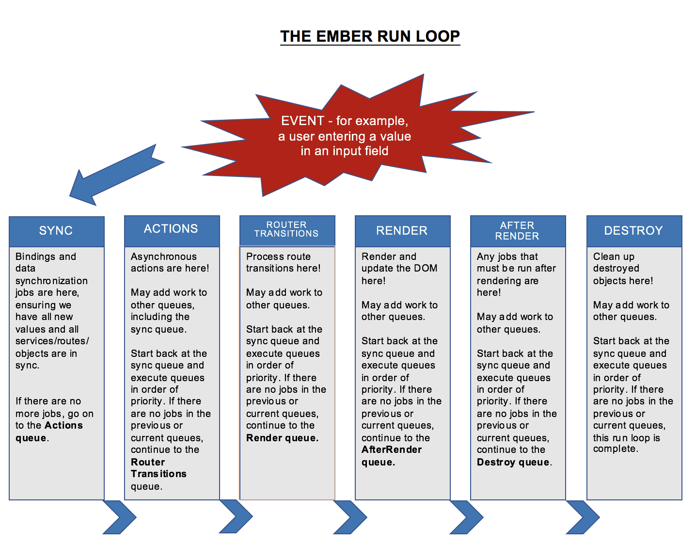 Flowchart: The Ember Run Loop, Illustrated. [Link to plaintext version of chart.](https://gist.githubusercontent.com/arieljackson/295a09a02678d2c8502f04fc57dfa9bc/raw/ffd704668f7037bbdd494461a4d2b8163017cffe/ember_run_loop_flowchart.txt)