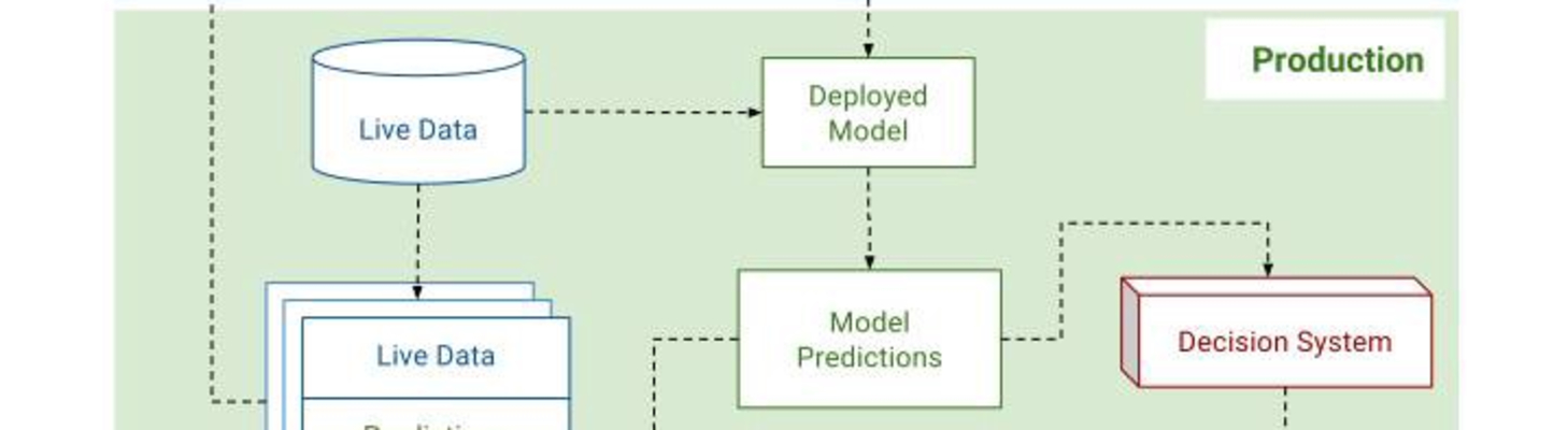 Product planning for machine learning