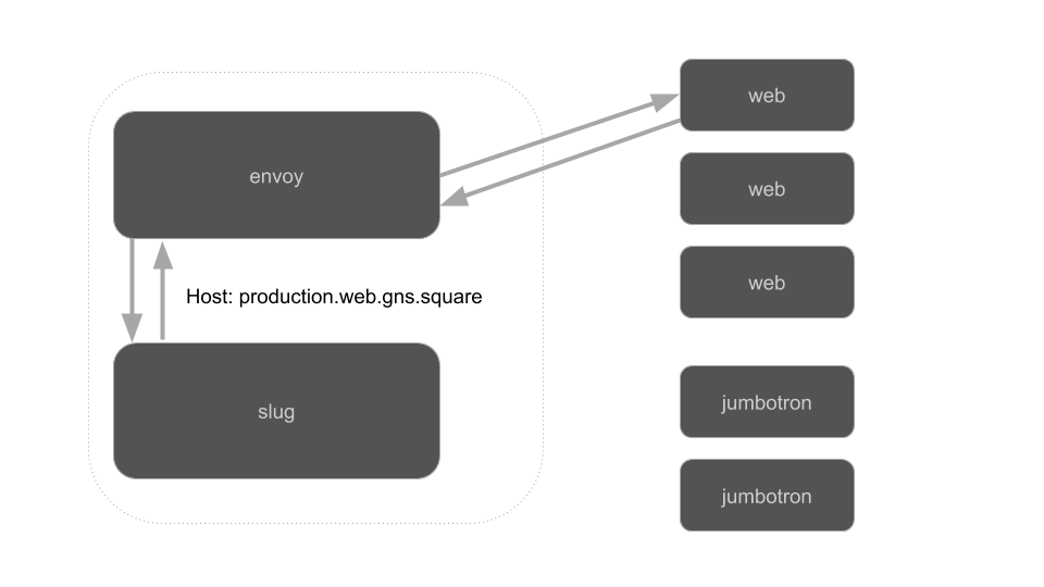 How Envoy selects a backend host based on the Host header