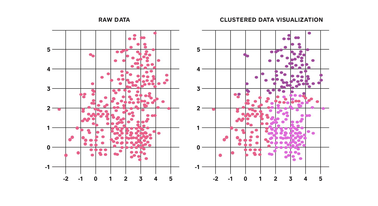 *Figure 1: Taking a 2-dimensional dataset and separating it into 3 distinct clusters*