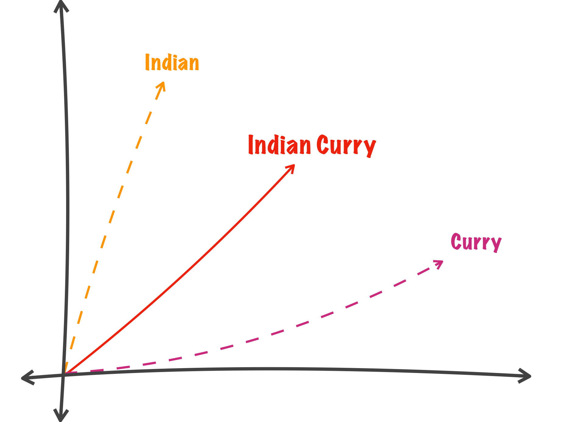 "*Example vector averaging of ""Indian Curry"".*"