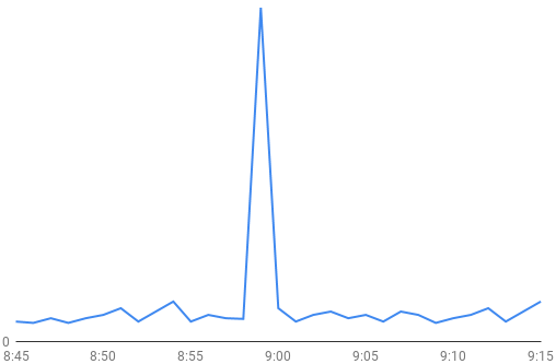 Example MySQL thread count spike during an outage.