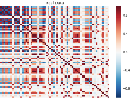 **Correlation Matrix of Real Data**