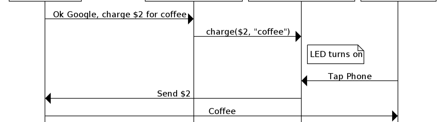 Ok Google, Charge $2 for Coffee