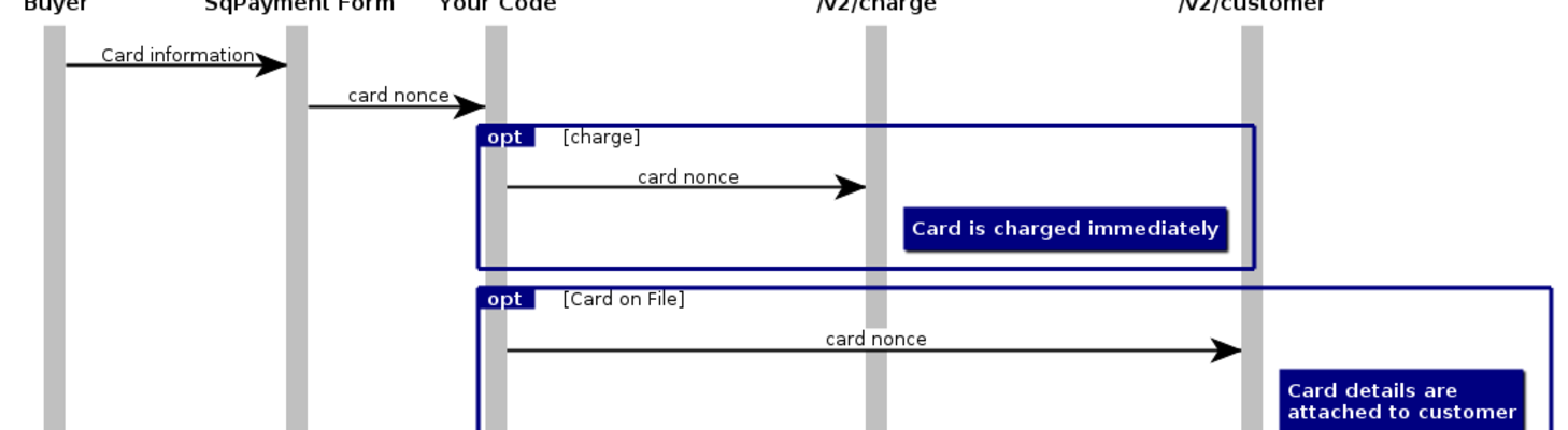 Recurring charges with PHP and Card on File