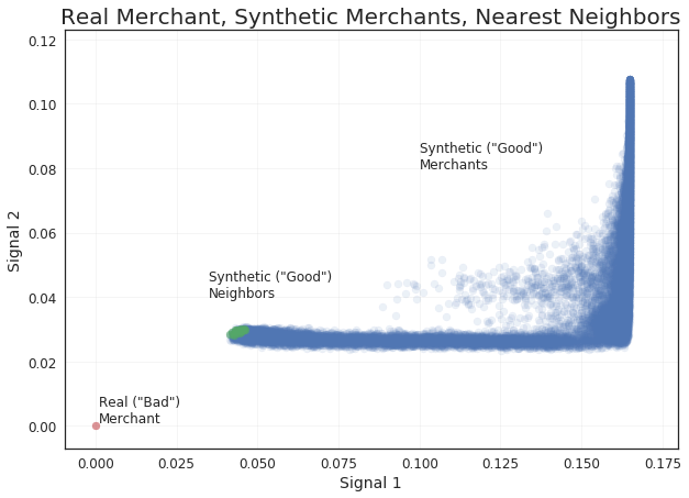 "**Comparative Framework.** A real seller whom the model has classified as ""bad"" is compared to the population of synthetic sellers classified by the model as ""good."" Among those synthetic sellers, the *K* most similar to the input seller are returned as its neighbors and used to generate reasons based on their differences from the input seller."