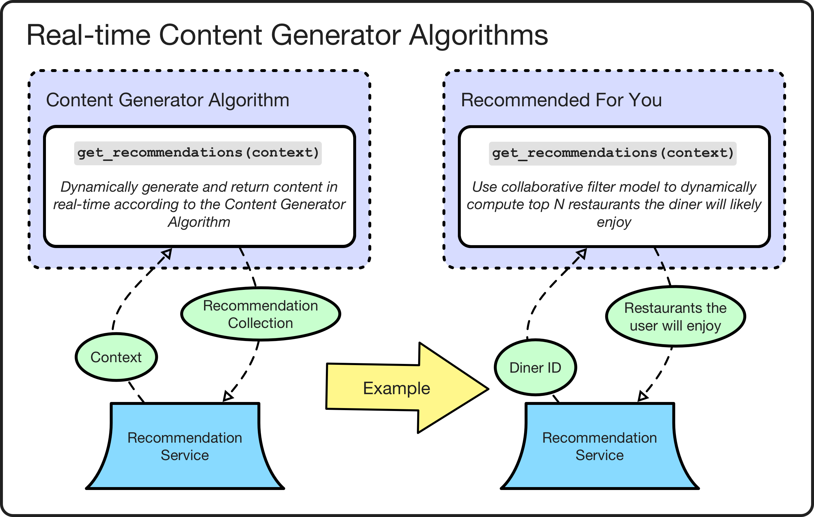 *Real-time content generator algorithm examples.*