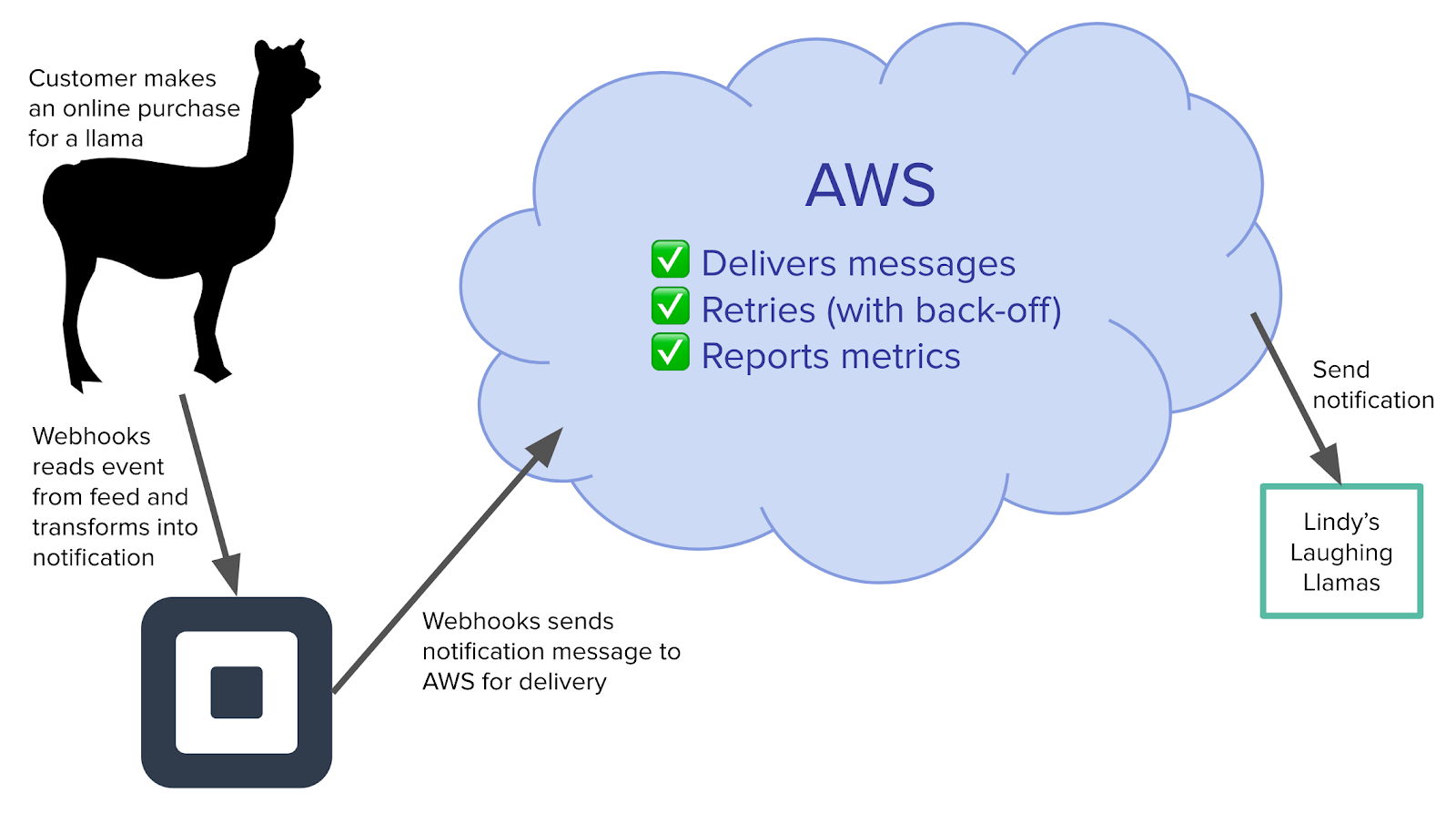 *Using AWS allows Webhooks to decouple event reading and notification delivery.*