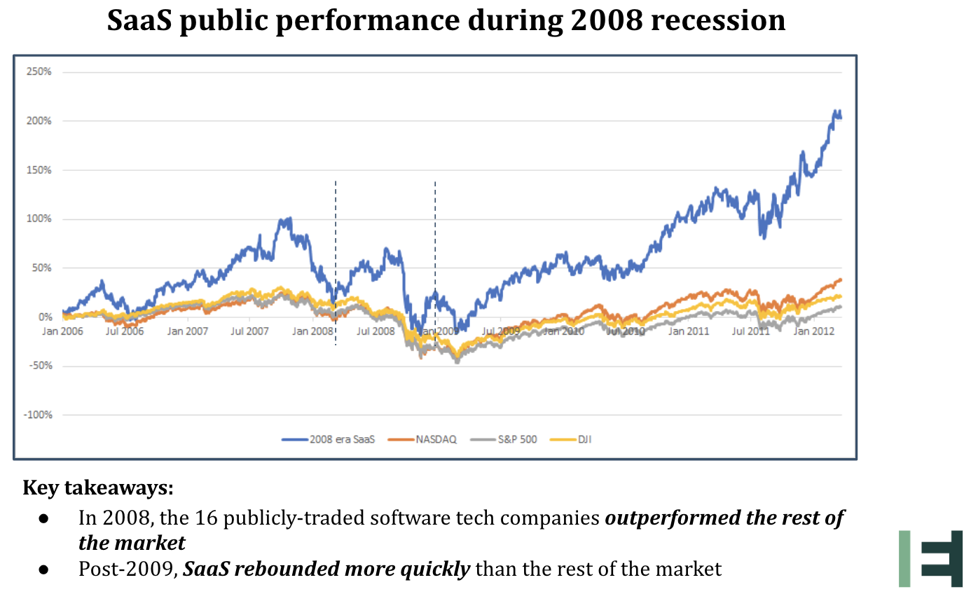 - Stock performace during 2008 recession -