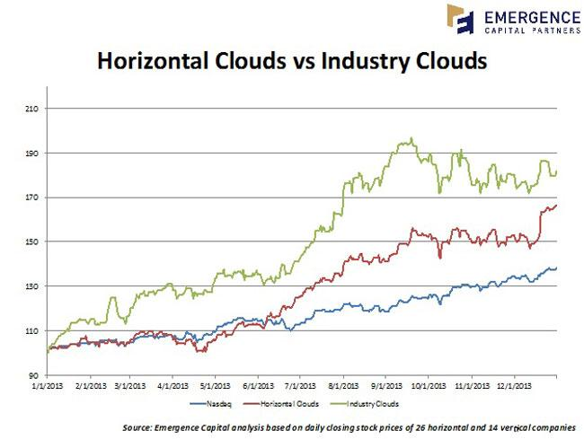 Horizontal vs Industry Clouds